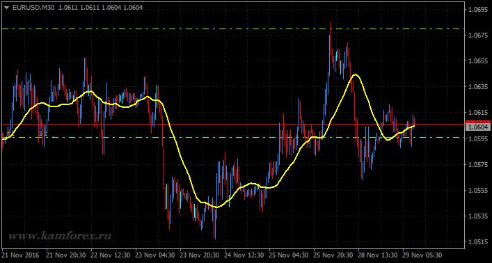 Тренд и коррекция на рынке Форекс