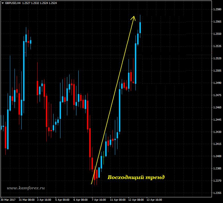 Основные этапы тренда на бирже
